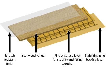 Engineered Planks Flooring